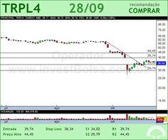 TRAN PAULIST - TRPL4 - 28/09/2012 #TRPL4 #analises #bovespa