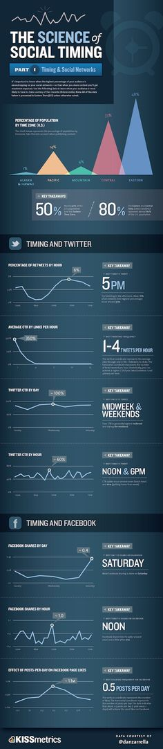 Science of Social Timing by kissmetrics.com   webpixelkonsum — Konzepte für Online-Strategien