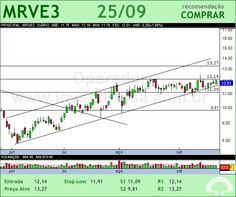 MRV - MRVE3 - 25/09/2012 #MRVE3 #analises #bovespa