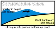 Source http://en.wikipedia.org/wiki/File:Constructive_Wave_Diagrams.png