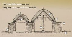 How to make an organic natural home: Ingredients are stone, beach pebbles, clay, timber (or whale bone), peat, turf, rope and oat straw. Mix well on a firm surface and invite your friends to dinner in a blackhouse. More at www.naturalhomes.org/blackhouse.htm