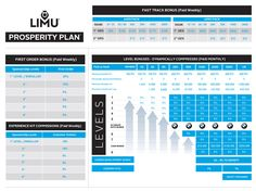The most lucrative compensation plan in the industry today! Change your life and make a difference in others with LIMU! Plus the business has been debt free since it started!! Visit www.jrowell.iamlimu.com today and get started!!