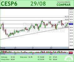 CESP - CESP6 - 29/08/2012 #CESP6 #analises #bovespa