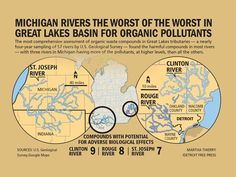 Study: Michigan rivers among worst for organic pollutants