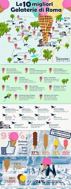 Le dieci migliori gelaterie di Roma