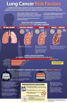 This pin explains the Risk Factors of Lung Cancer. For example, if you're a smoker and you inhale asbestos on a regular basis you are 59 times more likely to suffer from lung cancer in the future. Lung Cancer Causes, Ovarian Cancer Symptoms, Lung Cancer Awareness, Cancer Cure, Health And Wellness, Health Care, Health Tips, Anti Smoking, Smoking Effects