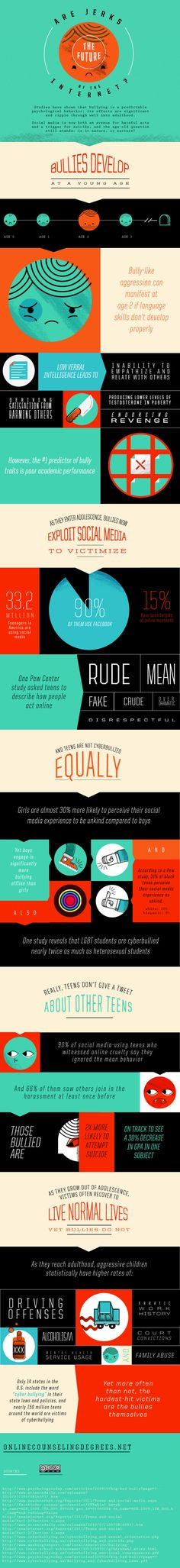 Digital Etiquette: Do Cyberbullies Grow Up To Become Social Media Self-Righteous Jerks? #SMSRJ #infographic #highered