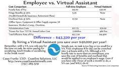 Employee vs. Virtual Assistant