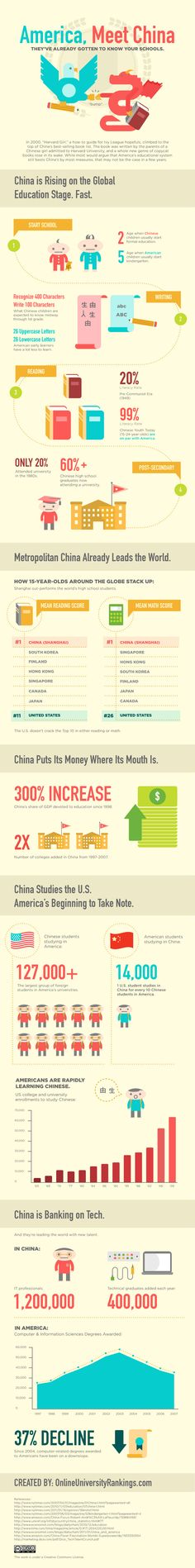 The growth of education in China [infographic] - Holy Kaw!