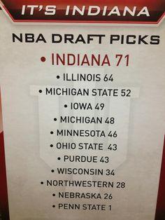 NBA Draft Picks That's sad, look at Penn State Indiana University, Basketball Jersey, Basketball Teams, College Basketball, Basketball Court, Nba Draft Picks, Wisconsin, Michigan