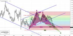 Gartley Pattern Forex Trading Strategy  | Best Forex Trading Info