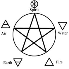 To me, the pentagram inspires feelings of warmth, awe and joy. It stands for life--the mystery and the balance. The pentagram serves as the universal symbol of the Craft. You can find it in all occult shops and most new age stores. Wiccans tend to wear a pentagram as a pendant on a necklace, a symbol on a ring and more. But what is this symbol and what is the message it really conveys?