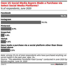 Ecommerce Is (Still) the Next Frontier for Influencer Marketing - eMarketer Trends, Forecasts & Statistics Like Instagram, Instagram Shop, Influencer Marketing, Marketing Communications, Social Marketing, Importance Of Branding, Research Companies, Social Channel, Social Media Site