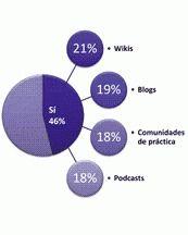 La formación blended y las tutorías, los nuevos protagonistas de la formación | E-Learning, Social Media y TIC en pequeñas dosis.