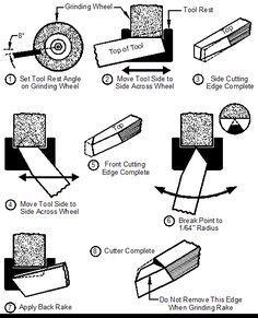 Sharpening HSS Lathe Tool Bits   Metal Arts Press