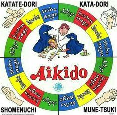Aikido: wheel of techniques Aikido Techniques, Martial Arts Techniques, Self Defense Techniques, Art Techniques, Jiu Jitsu, Aikido Martial Arts, Marshal Arts, Kendo, Boxing Workout