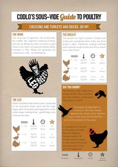 Poultry Sous Vide Cooking Guide