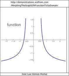 Complex number venn diagram n z q ar r c euler via giphy ccuart Choice Image