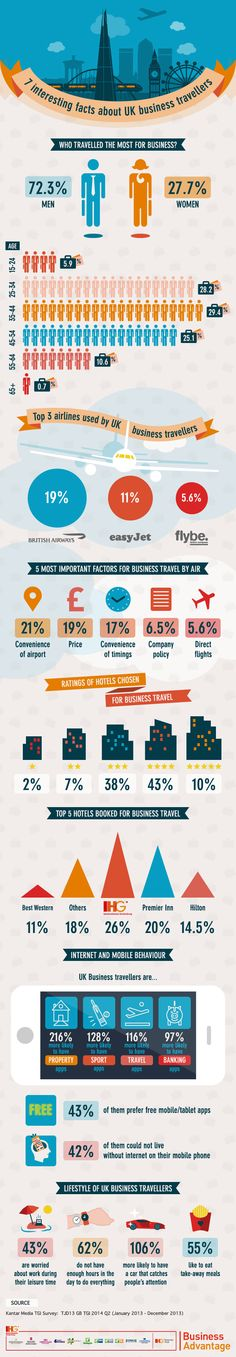 UK business travel stats