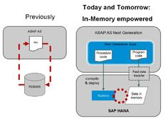 Application Vs. Traditional Database | Today and Tomorrow In-Memory empowered | ABAP AS Next Generation   #saptraninig #hanatraining #saphana #saphanatraining More info : info@zarantech.com Ph: 515-309-7846