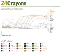 How physics determines the difference between yellow-green and green-yellow.