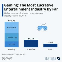 Gaming industry exceeds music and box office industries combined #infographic #gaming #entertainment #technology #microsoft #playstation Video Game Industry, Music Industry, Office Music, Netflix Videos, Industry Sectors, Video Game Development, The Day Will Come, Box Office, Sharing Economy