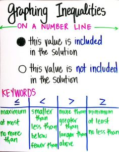 Ideas for teaching one- and two-step inequalities - including activities and common misconceptions to avoid in your math classroom.