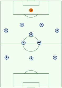 433 numbers Soccer Practice, Soccer Drills, Soccer Tips, Football Formations, Soccer Positions, Sydney Fc, Good Soccer Players, Association Football, Most Popular Sports