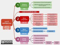 La II República International Relations, History Classroom, Homeschool, Mindfulness, Notes, Study, Ideas, Spain, Mental Map