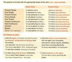 Forum | Learn English | The Passive Voice in English | Fluent Land