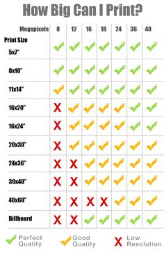 How Big Can You Print with Your Camera's Megapixels? [CHART] — #Photography via @improvephoto