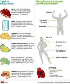 Principais suplementos encontrados nos alimentos naturais e os principais efeitos causados pelos anabolizantes em seu organismo … ;) Dúvidas? Esclareça suas dúvidas relacionadas aos treinos, alimentação, suplementação e afins… …Siga-nos no Facebook,...