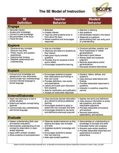 "Blended learning throughout the science model. model: different roles for the teacher and student compared to a more ""traditional"" lesson. Instructional Coaching, Instructional Strategies, Differentiated Instruction, Teaching Strategies, Teaching Resources, Instructional Design, Instructional Technology, Teaching Ideas, Teaching Methods"