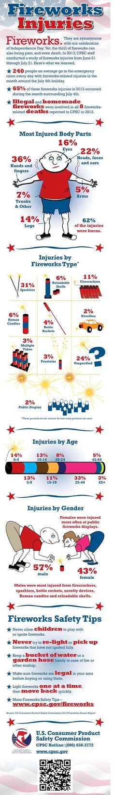 On average, 240 people go to the emergency room every day in the month surrounding the of July, due to fireworks-related injuries. Be safe this holiday and have fun! Weather Activities, Family Activities, Parish Nurse, Firework Safety, Home Safety Tips, Safety Topics, 2 Boys, 4 Kids