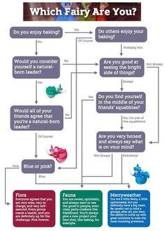 Merryweather! Flow chart disney quiz