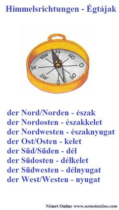German Language Learning, Learn German, Languages, Study, Joy, German Language, German Words, Cardinal Directions, Grammar