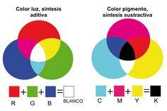 ... Síntesis aditiva y Sustractiva del color.