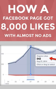 Here's a better way to grow your Facebook Page. How a Facebook Page Got 8,000 LIKES with Almost NO Ads. Want to see how we get 8,000 Likes per month with no ads?