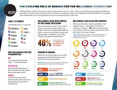 the-evolving-role-of-brands-for-the-millennial-generation by Edelman Insights via Slideshare