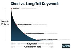 How to perform a Keyword research, tools for keyword research, Guidelines for keyword research, types of keywords, managing keyword density,keyword stuffing
