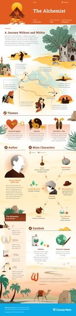 The Alchemist infographic thumbnail