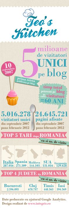 "RT: Teo's Kitchen a ""implinit"" 5 milioane de vizitatori unici :) Top 5, Online Advertising, Bullet Journal, Map, My Love, Kitchen, Blog, Products, Cooking"