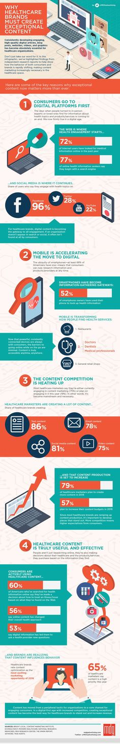 Why Healthcare Brands Must Create Exceptional Content  [#Infographic] -- How important is it for healthcare brands to consistently develop high-quality digital content? Put simply: it's really, really important. Consumer behavior has fundamentally shifted in the healthcare space over the past few years, and online content has evolved from a peripheral marketing tactic to a core engagement channel.