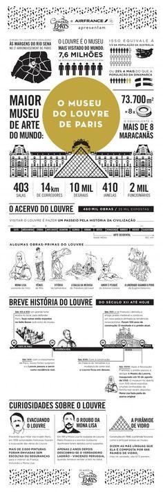 Publicamos hoje em parceria com a Air France mais um infográfico da série comemorativa dos 10 anos do Conexão Paris. O tema é o Museu do Louvre de Paris.