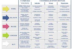 Visie op veranderen: http://123management.nl/0/030_cultuur/images/007_cultuur_verandervisie1.jpg
