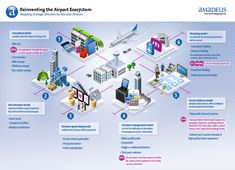 Reinventing the Airport Ecosystem. Mapping strategic direction for the next 20 years