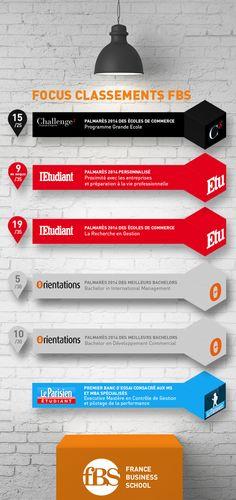 Tous les classements de France Business School en une #infographie... #ranking #BusinessSchool #Master #Bachelor