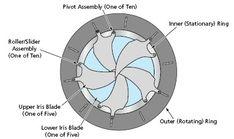 How to make Mechanical Iris Diapraghm