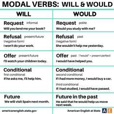 English Grammar Rules, English Verbs, Learn English Grammar, English Sentences, Grammar And Vocabulary, Grammar Lessons, English Language Learning, English Vocabulary Words, English Phrases