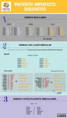 Verbal times in Spanish. Let's take care of the forms - language and other lights - Learn Spanish Time In Spanish, Spanish Help, Learn To Speak Spanish, Spanish Basics, Spanish Grammar, Spanish Vocabulary, Spanish English, Spanish Words, Spanish Language Learning